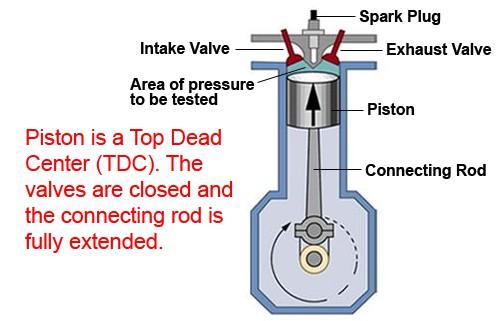 cylinder leak down test bmw e36 m3 bmw repair guide