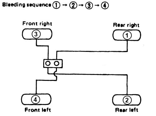 brake fluid flush bleeding sequence