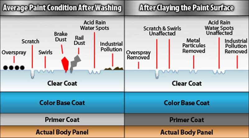 BMW Car Wash Guide - Car Care